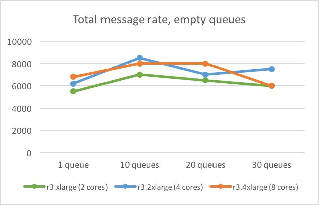 Скорость передачи сообщений RabbitMQ, пустые очереди
